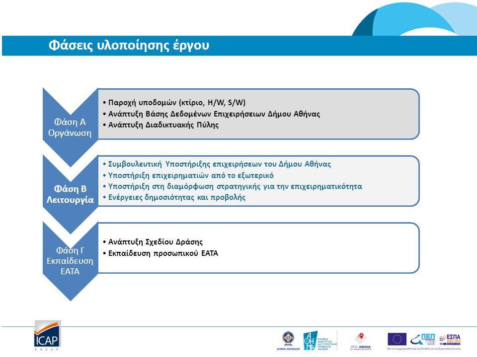 Φάσεις υλοποίησης έργου Φάση Α Οργάνωση Παροχή υποδομών (κτίριο, H/W, S/W) Ανάπτυξη Βάσης Δεδομένων Επιχειρήσειων Δήμου Αθήνας Ανάπτυξη Διαδικτυακής Πύλης Φάση Β Λειτουργία Συμβουλευτική Υποστήριξης επιχειρήσεων του Δήμου Αθήνας Υποστήριξη επιχειρηματιών από το εξωτερικό Υποστήριξη στη διαμόρφωση στρατηγικής για την επιχειρηματικότητα Ενέργειες δημοσιότητας και προβολής Φάση Γ Εκπαίδευση ΕΑΤΑ Ανάπτυξη Σχεδίου Δράσης Εκπαίδευση προσωπικού ΕΑΤΑ