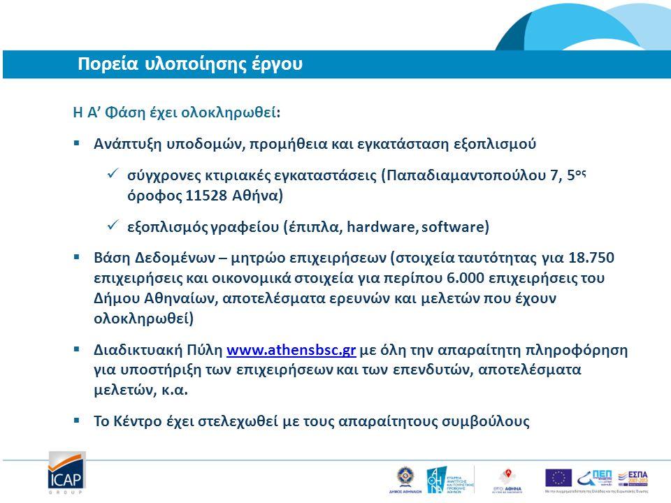Πορεία υλοποίησης έργου Η Α' Φάση έχει ολοκληρωθεί:  Ανάπτυξη υποδομών, προμήθεια και εγκατάσταση εξοπλισμού σύγχρονες κτιριακές εγκαταστάσεις (Παπαδιαμαντοπούλου 7, 5 ος όροφος 11528 Αθήνα) εξοπλισμός γραφείου (έπιπλα, hardware, software)  Βάση Δεδομένων – μητρώο επιχειρήσεων (στοιχεία ταυτότητας για 18.750 επιχειρήσεις και οικονομικά στοιχεία για περίπου 6.000 επιχειρήσεις του Δήμου Αθηναίων, αποτελέσματα ερευνών και μελετών που έχουν ολοκληρωθεί)  Διαδικτυακή Πύλη www.athensbsc.gr με όλη την απαραίτητη πληροφόρηση για υποστήριξη των επιχειρήσεων και των επενδυτών, αποτελέσματα μελετών, κ.α.www.athensbsc.gr  Το Κέντρο έχει στελεχωθεί με τους απαραίτητους συμβούλους