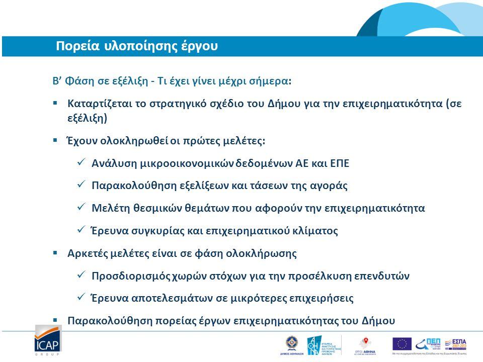 Πορεία υλοποίησης έργου Β' Φάση σε εξέλιξη - Τι έχει γίνει μέχρι σήμερα:  Καταρτίζεται το στρατηγικό σχέδιο του Δήμου για την επιχειρηματικότητα (σε εξέλιξη)  Έχουν ολοκληρωθεί οι πρώτες μελέτες: Ανάλυση μικροοικονομικών δεδομένων ΑΕ και ΕΠΕ Παρακολούθηση εξελίξεων και τάσεων της αγοράς Μελέτη θεσμικών θεμάτων που αφορούν την επιχειρηματικότητα Έρευνα συγκυρίας και επιχειρηματικού κλίματος  Αρκετές μελέτες είναι σε φάση ολοκλήρωσης Προσδιορισμός χωρών στόχων για την προσέλκυση επενδυτών Έρευνα αποτελεσμάτων σε μικρότερες επιχειρήσεις  Παρακολούθηση πορείας έργων επιχειρηματικότητας του Δήμου