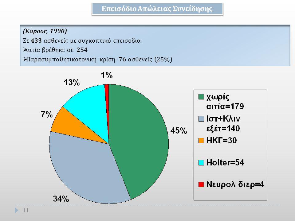 11 (Κapoor, 1990) Σε 433 ασθενείς με συγκοπτικό επεισόδιο:  αιτία βρέθηκε σε 254  Παρασυμπαθητικοτονική κρίση: 76 ασθενείς (25%) Eπεισόδιο Απώλειας
