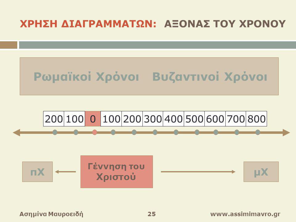 ΧΡΗΣΗ ΔΙΑΓΡΑΜΜΑΤΩΝ: ΑΞΟΝΑΣ ΤΟΥ ΧΡΟΝΟΥ Ασημίνα Μαυροειδή 25 www.assimimavro.gr 0700800500600300400100200 100 Γέννηση του Χριστού Γέννηση του Χριστού μΧ πΧ Ρωμαϊκοί Χρόνοι Βυζαντινοί Χρόνοι