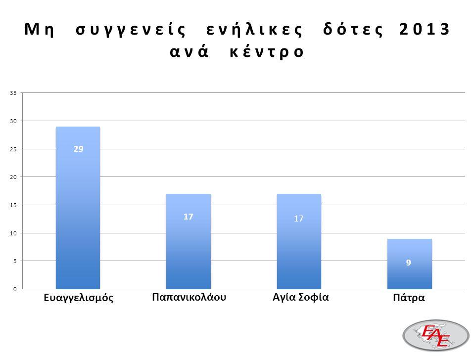 Μ η σ υ γ γ ε ν ε ί ς ε ν ή λ ι κ ε ς δ ό τ ε ς 2 0 1 3 α ν ά κ έ ν τ ρ ο Ευαγγελισμός Παπανικολάου Αγία Σοφία Πάτρα 29 (40.3%) 17 (23.6%) 17 (23.6%) 29 (40.3%) 17 (23.6%) 17 (23.6%) 9 (12.5%) 29 17 9