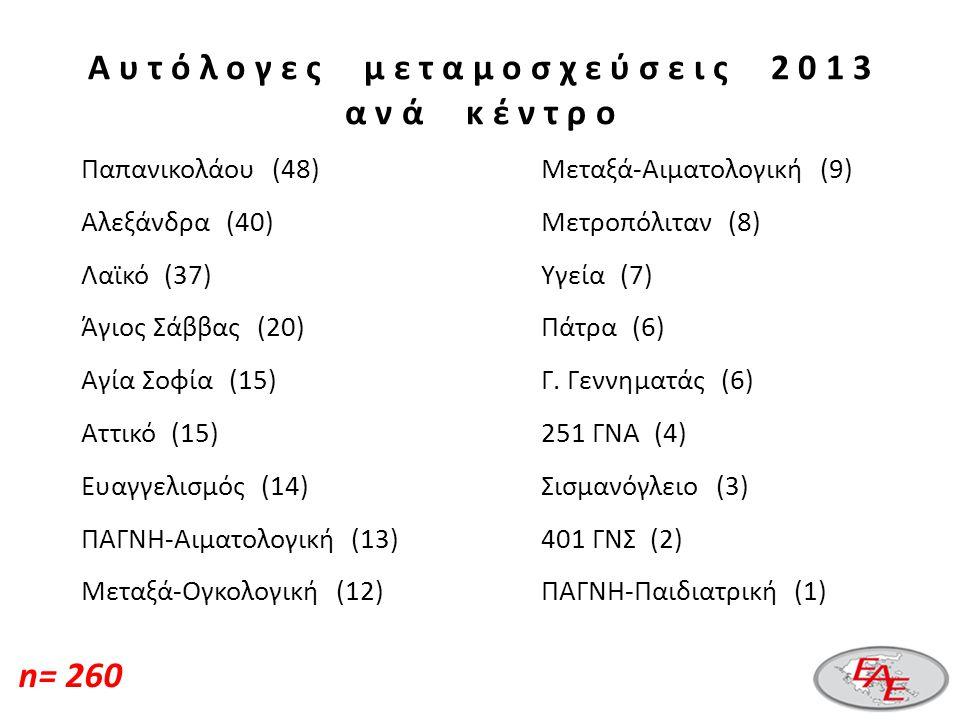 Α υ τ ό λ ο γ ε ς μ ε τ α μ ο σ χ ε ύ σ ε ι ς 2 0 1 3 α ν ά κ έ ν τ ρ ο Παπανικολάου (48) Αλεξάνδρα (40) Λαϊκό (37) Άγιος Σάββας (20) Αγία Σοφία (15) Αττικό (15) Ευαγγελισμός (14) ΠΑΓΝΗ-Αιματολογική (13) Μεταξά-Ογκολογική (12) Μεταξά-Αιματολογική (9) Μετροπόλιταν (8) Υγεία (7) Πάτρα (6) Γ.