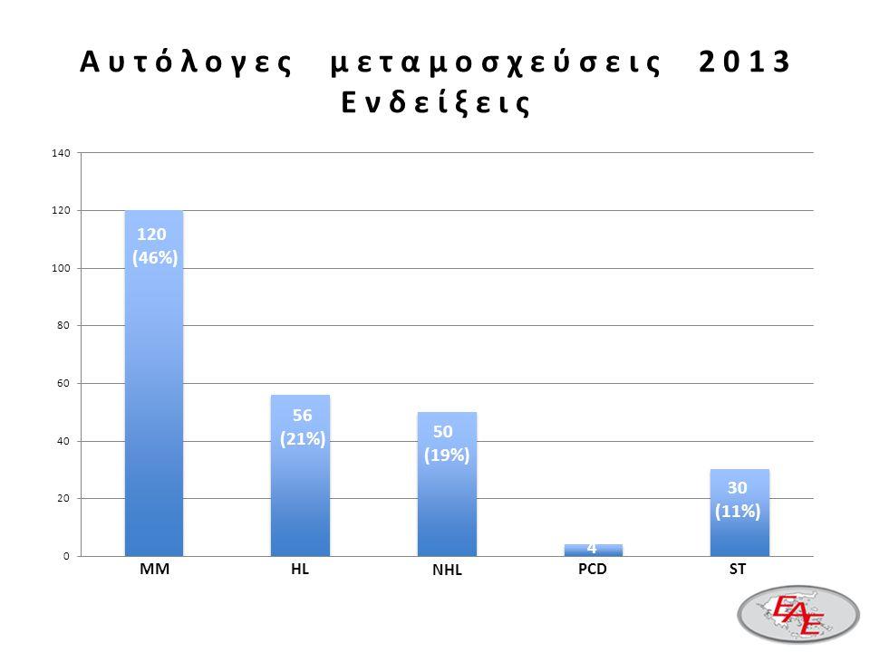 MM 120 (46%) HL NHL PCDST 56 (21%) 50 (19%) 4 30 (11%) Α υ τ ό λ ο γ ε ς μ ε τ α μ ο σ χ ε ύ σ ε ι ς 2 0 1 3 Ε ν δ ε ί ξ ε ι ς