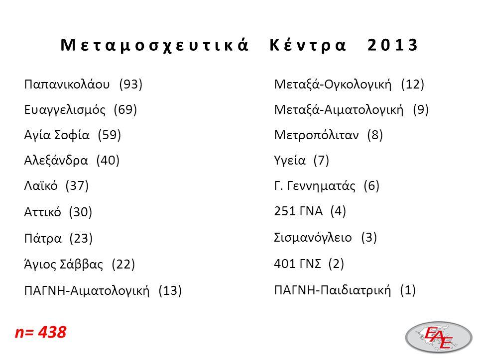 Μ ε τ α μ ο σ χ ε υ τ ι κ ά Κ έ ν τ ρ α 2 0 1 3 Παπανικολάου (93) Ευαγγελισμός (69) Αγία Σοφία (59) Αλεξάνδρα (40) Λαϊκό (37) Αττικό (30) Πάτρα (23) Άγιος Σάββας (22) ΠΑΓΝΗ-Αιματολογική (13) Μεταξά-Ογκολογική (12) Μεταξά-Αιματολογική (9) Μετροπόλιταν (8) Υγεία (7) Γ.