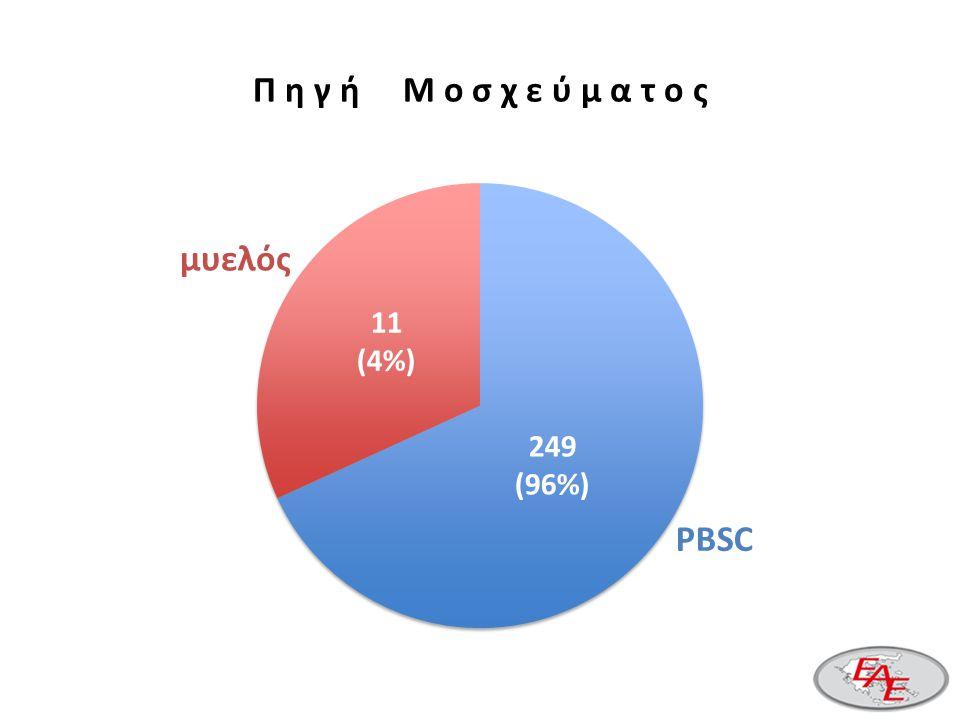 Π η γ ή Μ ο σ χ ε ύ μ α τ ο ς 249 (96%) 11 (4%) PBSC μυελός