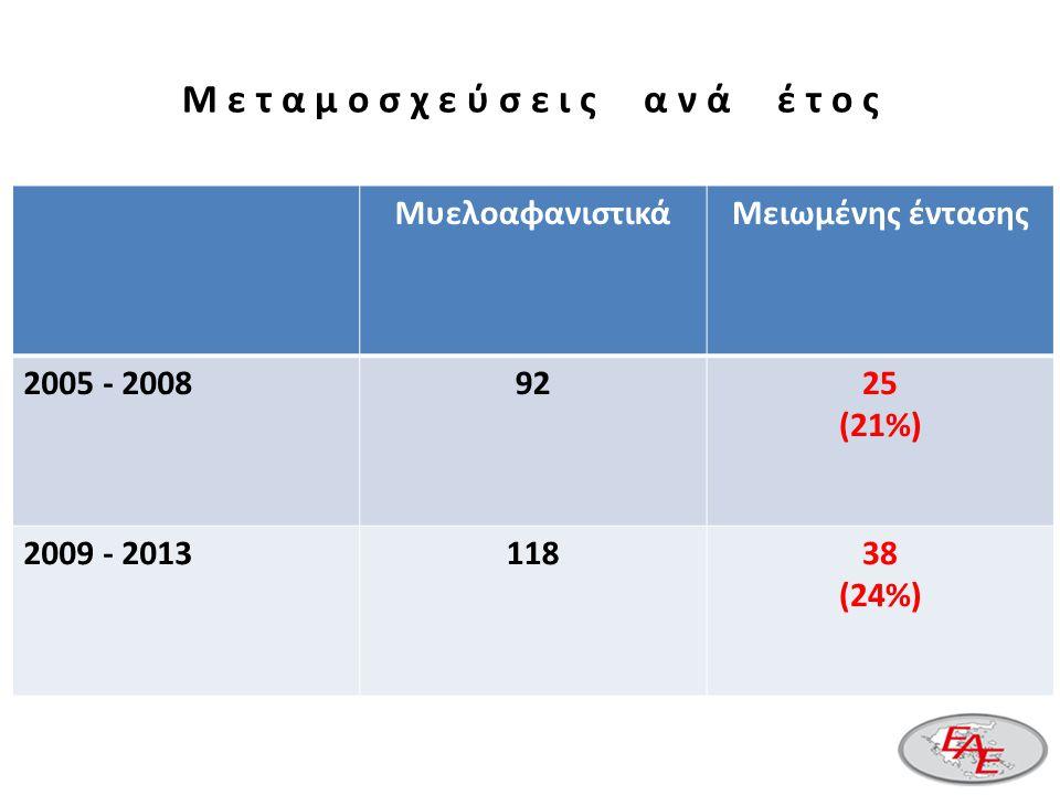 ΜυελοαφανιστικάΜειωμένης έντασης 2005 - 20089225 (21%) 2009 - 201311838 (24%) Μ ε τ α μ ο σ χ ε ύ σ ε ι ς α ν ά έ τ ο ς