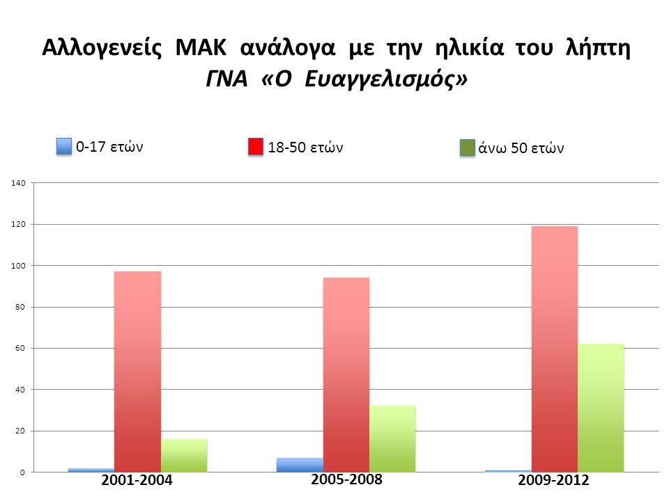 Αλλογενείς ΜΑΚ ανάλογα με την ηλικία του λήπτη ΓΝΑ «Ο Ευαγγελισμός» 2001-2004 2005-2008 2009-2012 0-17 ετών 18-50 ετών άνω 50 ετών