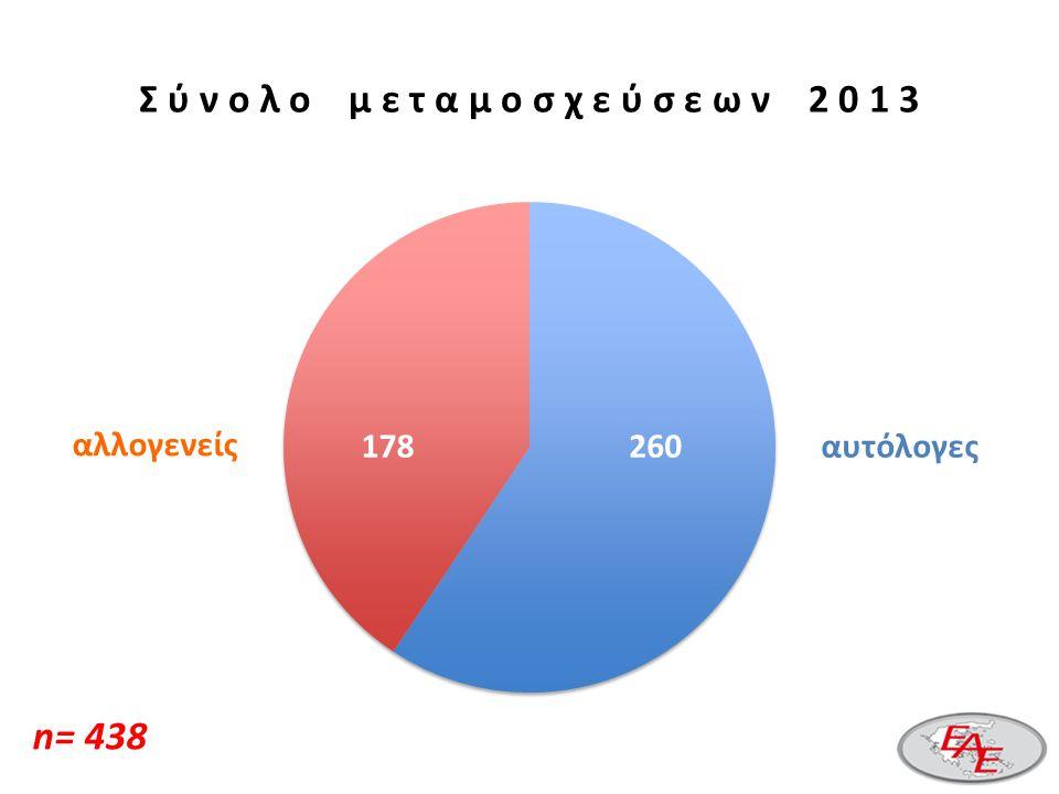 Κύριες ενδείξεις αλλογενούς μεταμόσχευσης (2003-2008 και 2009-2013) AMLALLMDSCML LYMPHOMAS CLL MPN