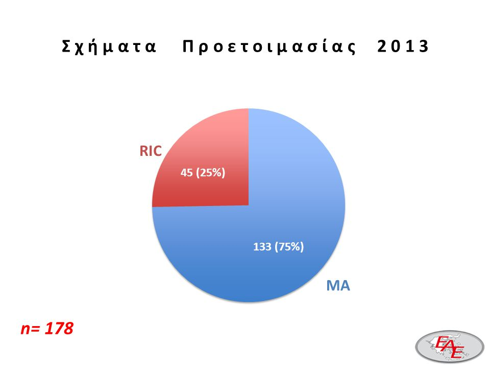 Δ ό τ ε ς 2 0 1 3 ID-SIB HAPLO MUD CBU 69 (41.3%) 16 (9.6%) 10 (6%) 69 (41.3%) 16 (9.6%) 72 (43.1%) 10 (6%) 69 (41.3) 16 (9.6%) 72 (43.1%) 10 (6%) 69 16 72 10