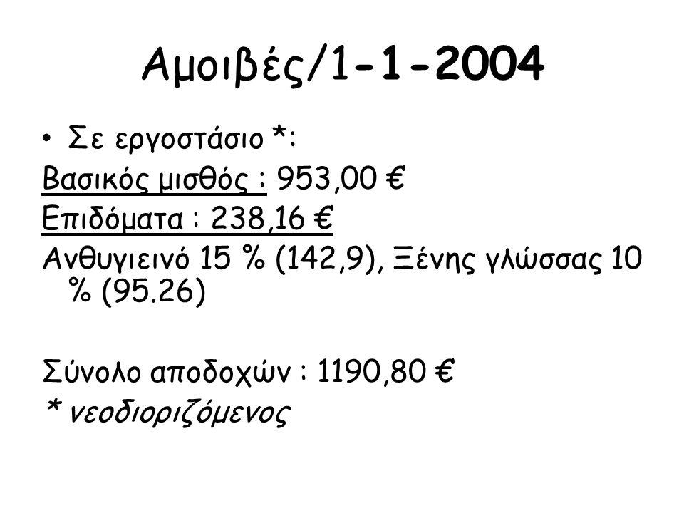 Αμοιβές/1-1-2004 Σε εργοστάσιο *: Σε εργοστάσιο *: Βασικός μισθός : 953,00 € Επιδόματα : 238,16 € Ανθυγιεινό 15 % (142,9), Ξένης γλώσσας 10 % (95.26)