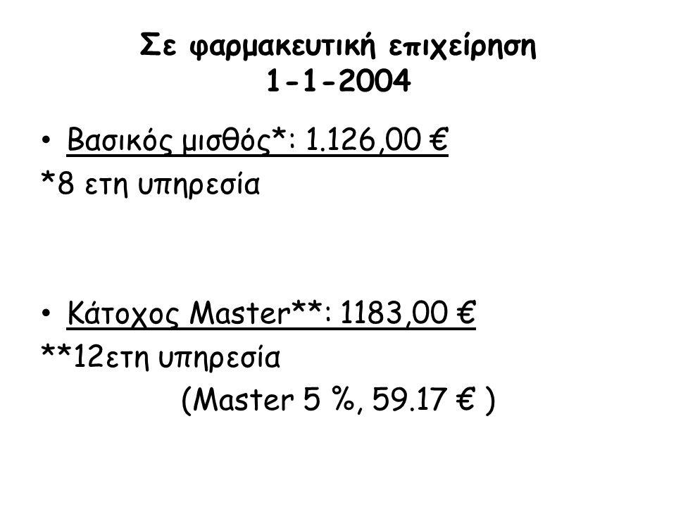 Σε φαρμακευτική επιχείρηση 1-1-2004 Βασικός μισθός*: 1.126,00 € Βασικός μισθός*: 1.126,00 € *8 ετη υπηρεσία Κάτοχος Master**: 1183,00 € Κάτοχος Master