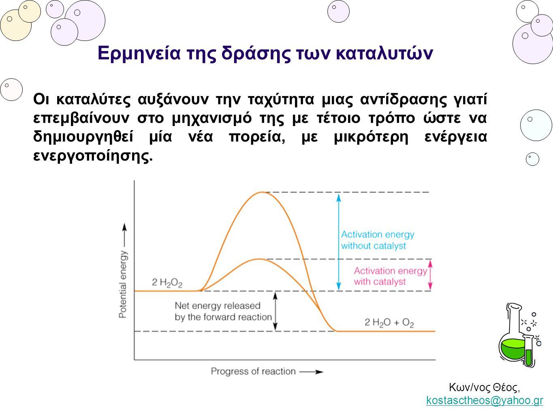 Κων/νος Θέος, kostasctheos@yahoo.gr kostasctheos@yahoo.gr Ερμηνεία της δράσης των καταλυτών Οι καταλύτες αυξάνουν την ταχύτητα μιας αντίδρασης γιατί ε