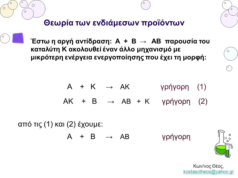 Κων/νος Θέος, kostasctheos@yahoo.gr kostasctheos@yahoo.gr Θεωρία των ενδιάμεσων προϊόντων Έστω η αργή αντίδραση: Α + Β → ΑΒ παρουσία του καταλύτη Κ ακ