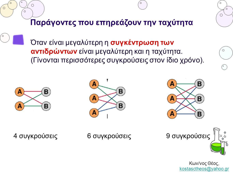 Κων/νος Θέος, kostasctheos@yahoo.gr kostasctheos@yahoo.gr Παράγοντες που επηρεάζουν την ταχύτητα Όταν είναι μεγαλύτερη η συγκέντρωση των αντιδρώντων ε