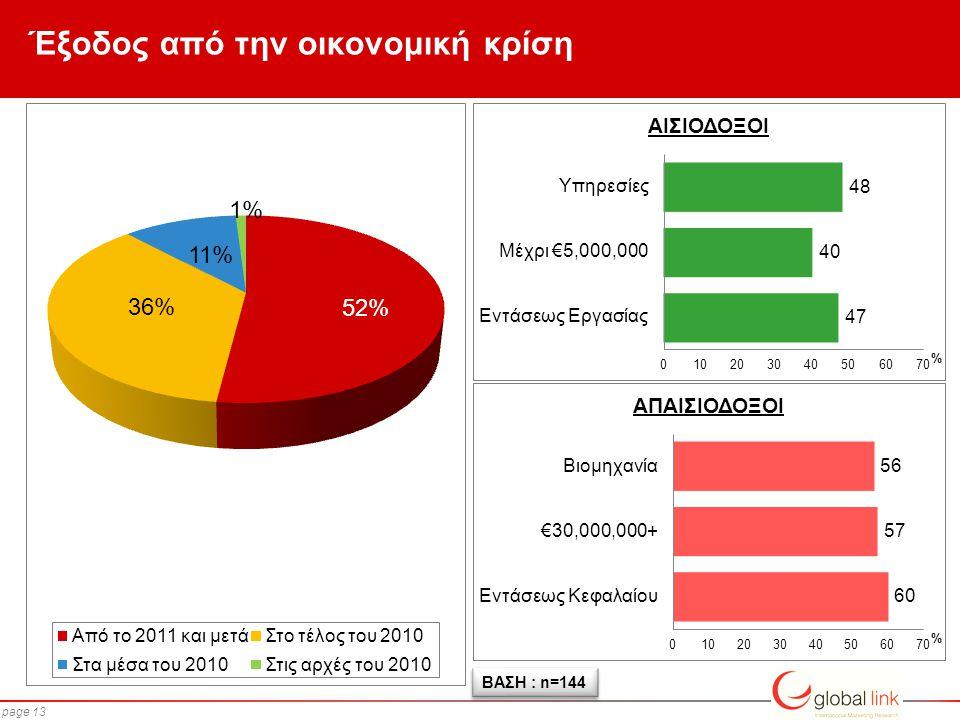page 13 Έξοδος από την οικονομική κρίση ΒΑΣΗ : n=144 % %