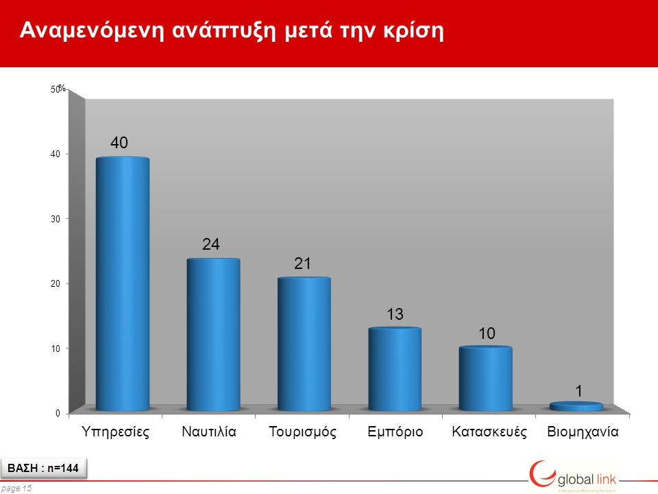 page 15 Αναμενόμενη ανάπτυξη μετά την κρίση ΒΑΣΗ : n=144 %