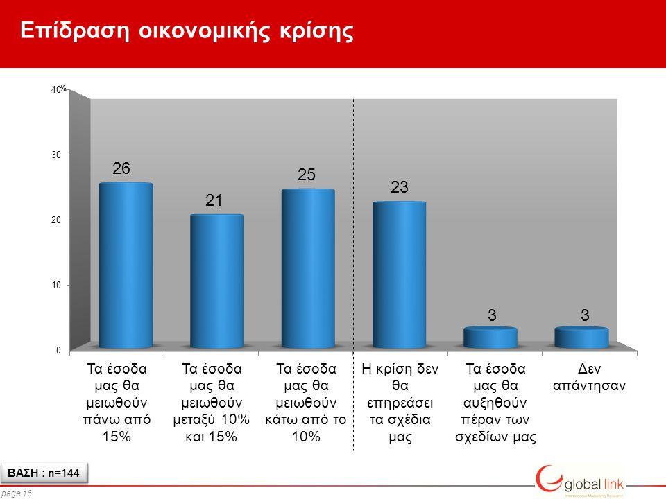 page 16 Επίδραση οικονομικής κρίσης ΒΑΣΗ : n=144 %
