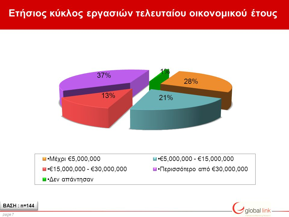 page 7 Ετήσιος κύκλος εργασιών τελευταίου οικονομικού έτους ΒΑΣΗ : n=144