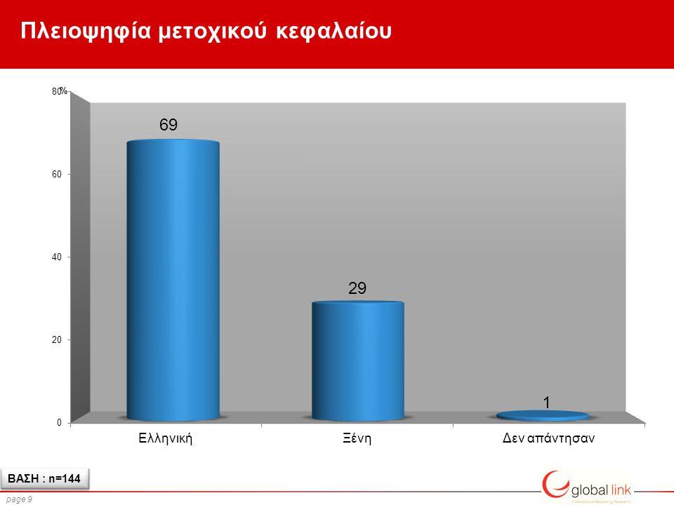 page 9 Πλειοψηφία μετοχικού κεφαλαίου ΒΑΣΗ : n=144 %