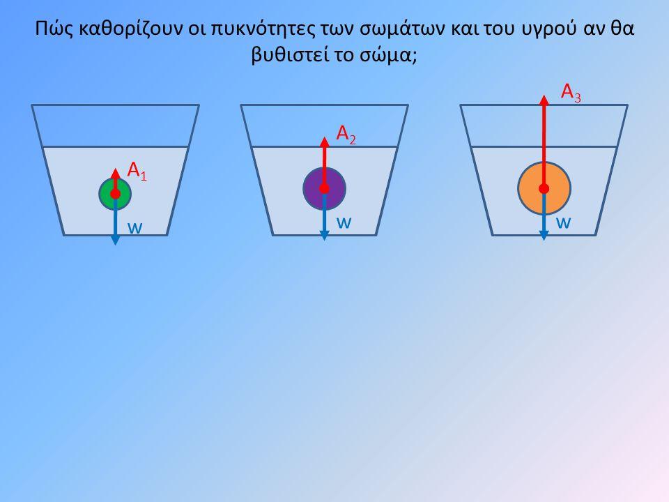 w w Πώς καθορίζουν οι πυκνότητες των σωμάτων και του υγρού αν θα βυθιστεί το σώμα; Α1Α1 Α2Α2 w Α3Α3
