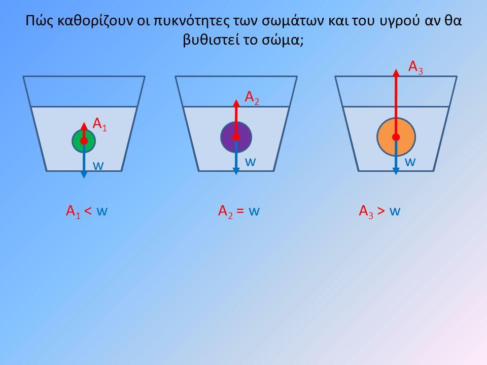 w w Α1Α1 Α2Α2 Α1 < wΑ1 < wΑ2 = wΑ2 = wΑ 3 > w w Α3Α3