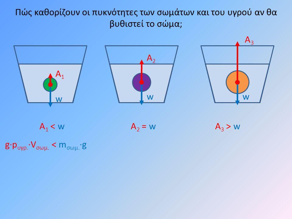 w w Πώς καθορίζουν οι πυκνότητες των σωμάτων και του υγρού αν θα βυθιστεί το σώμα; Α1Α1 Α2Α2 Α1 < wΑ1 < wΑ2 = wΑ2 = wΑ 3 > w w Α3Α3 g·p υγρ.