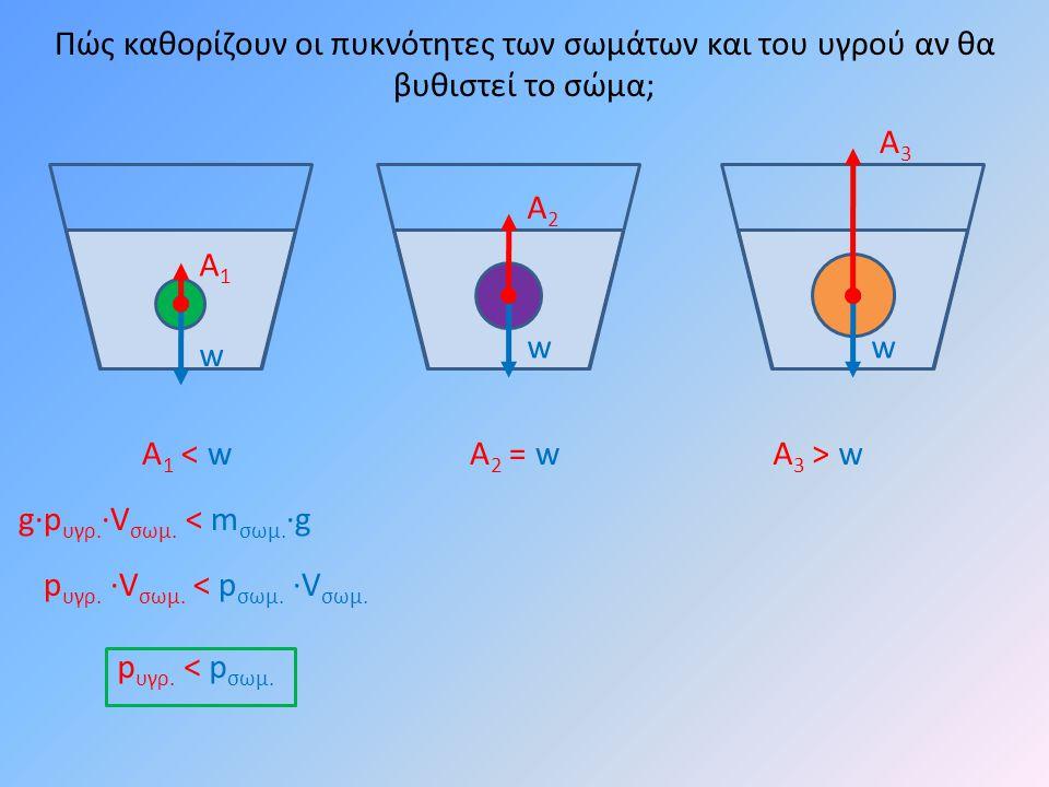 w w Πώς καθορίζουν οι πυκνότητες των σωμάτων και του υγρού αν θα βυθιστεί το σώμα; Α1Α1 Α2Α2 Α1 < wΑ1 < wΑ2 = wΑ2 = wΑ 3 > w w Α3Α3 p υγρ.
