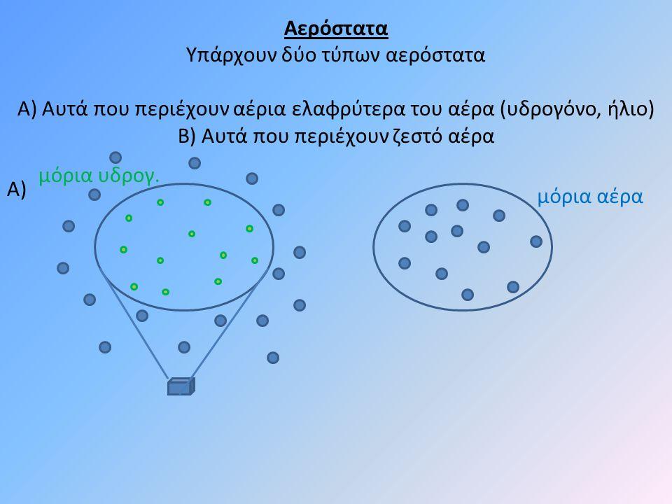 Αερόστατα Υπάρχουν δύο τύπων αερόστατα Α) Αυτά που περιέχουν αέρια ελαφρύτερα του αέρα (υδρογόνο, ήλιο) Β) Αυτά που περιέχουν ζεστό αέρα Α) μόρια αέρα μόρια υδρογ.