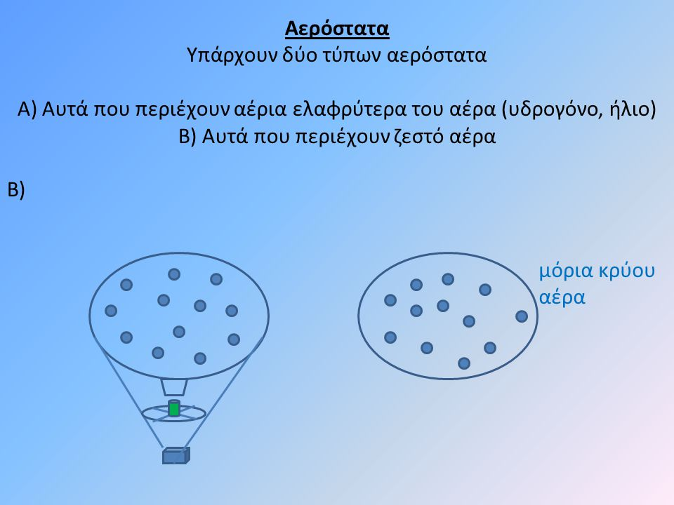 Αερόστατα Υπάρχουν δύο τύπων αερόστατα Α) Αυτά που περιέχουν αέρια ελαφρύτερα του αέρα (υδρογόνο, ήλιο) Β) Αυτά που περιέχουν ζεστό αέρα Β) μόρια κρύου αέρα