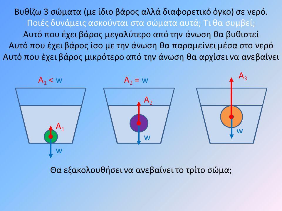 w w w Βυθίζω 3 σώματα (με ίδιο βάρος αλλά διαφορετικό όγκο) σε νερό.