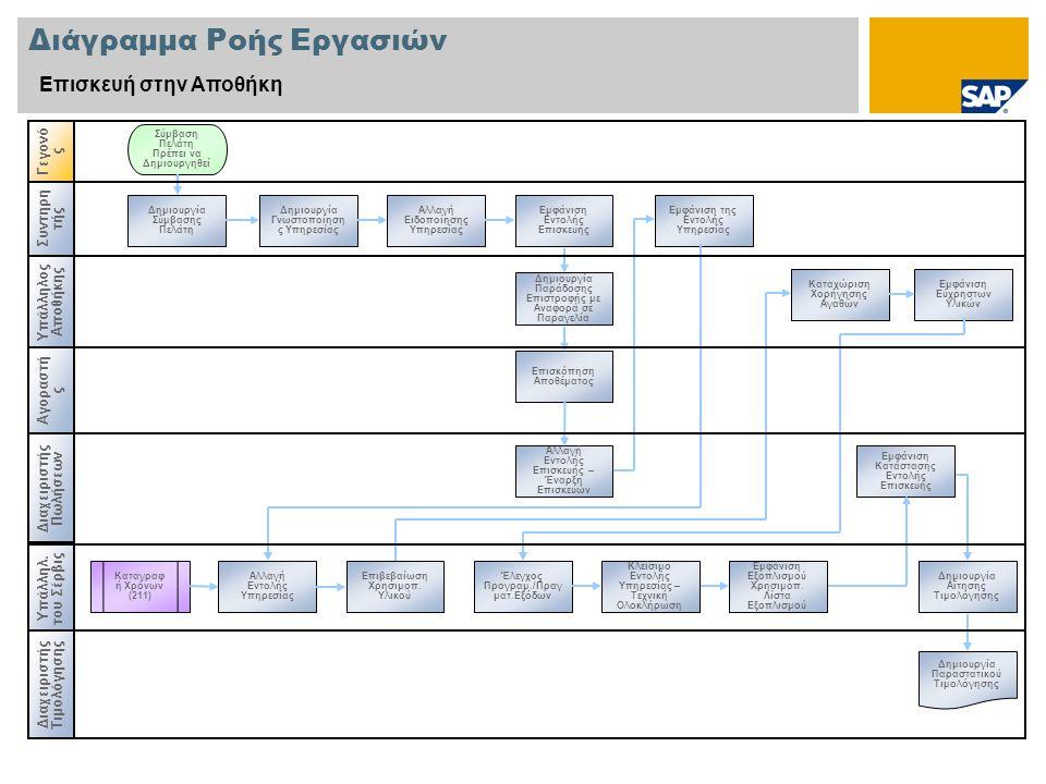 Διάγραμμα Ροής Εργασιών Επισκευή στην Αποθήκη Υπάλληλος Αποθήκης Διαχειριστής Πωλήσεων Γεγονό ς Υπάλλ ηλ.