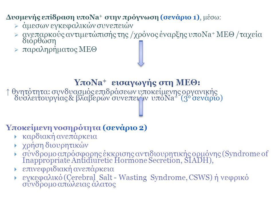 Δυσμενής επίδραση υποNa + στην πρόγνωση (σενάριο 1), μέσω:  άμεσων εγκεφαλικών συνεπειών  ανεπαρκούς αντιμετώπισής της /χρόνος έναρξης υποNa + ΜΕΘ /