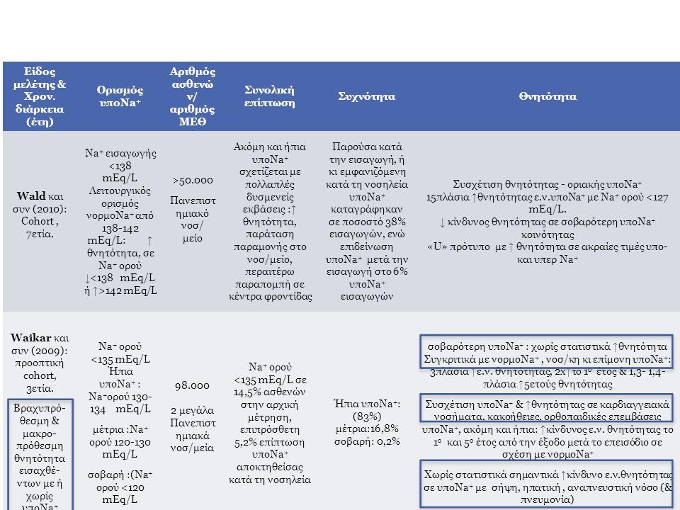 Eίδος μελέτης & Χρον. διάρκεια (έτη) Ορισμός υποNa + Αριθμός ασθενώ ν/ αριθμός ΜΕΘ Συνολική επίπτωση ΣυχνότηταΘνητότητα Wald και συν (2010): Cohort, 7