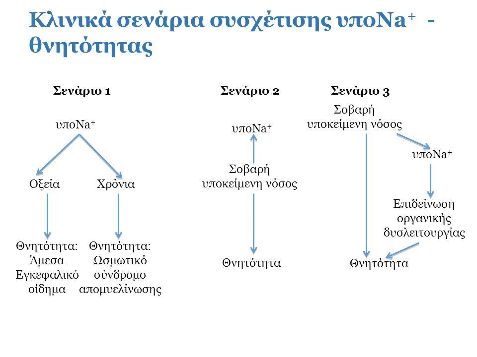 υποNa + : μάλλον αντανακλά βαρύτητα υποκείμενης νόσου παρά συμβάλλει στη θνητότητα («επιφαινόμενο») (σενάριο 2)  προχωρημένη καρδιακή ανεπάρκεια  κίρρωση ήπατος  πνευμονική εμβολή  πνευμονική υπέρταση  έμφραγμα μυοκαρδίου Κοινός παρονομαστής → ενεργοποίηση συστήματος ρενίνης-αγγειοτενσίνης → ↑ έκκρισης ADH → επαναρρόφηση από νεφρούς ύδατος ελεύθερου ηλεκτρολυτών → υποNa +, δείκτης βαθμού νευροχυμικής ενεργοποίησης και βαρύτητας υποκείμενης νόσου (6 μελέτες) Gill G, Huda B, Boyd A, et al.