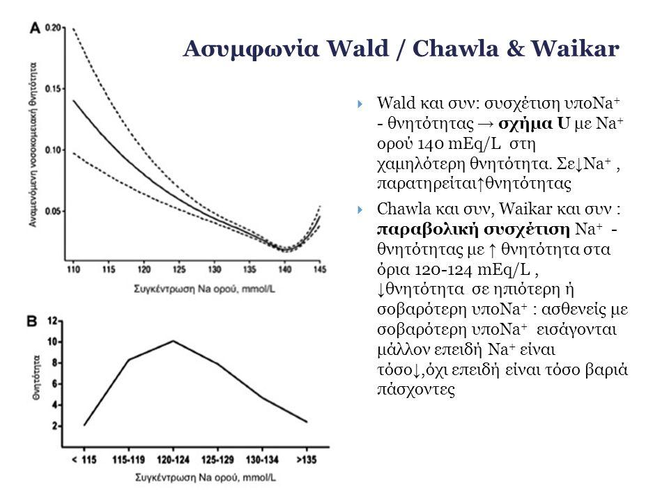  Wald και συν: συσχέτιση υποNa + - θνητότητας → σχήμα U με Na + ορού 140 mEq/L στη χαμηλότερη θνητότητα. Σε ↓ Na +, παρατηρείται ↑ θνητότητας  Chawl