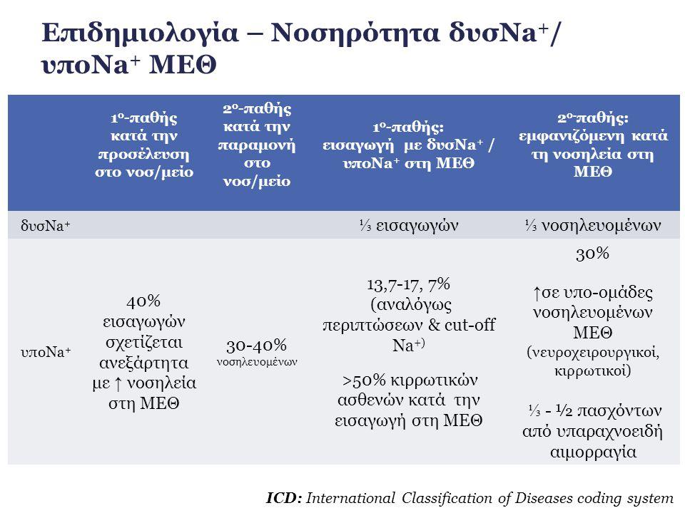 ● Ήπια - σοβαρή δυσNa + : ↑ θνητότητα ως 42% σε ασθενείς ΜΕΘ ↑ θνητότητα στις ακραίες τιμές υπο- & υπερNa + ιδιαίτερα σε μετεγχειρητικούς ασθενείς Συγκέντρωση Na+, mEq/L 1 o -παθής υποNa + κατά την προσέλευση στο νοσ/μειο 2 o -παθής υποNa + κατά την παραμονή στο νοσ/μειο 1 o -παθής υποNa + ΜΕΘ (εισαγωγή με υποNa + στη ΜΕΘ) 2 o -παθής υποNa + ΜΕΘ (κατά τη νοσηλεία στη ΜΕΘ) Θνητότητα3,4-22,5%2,9-15%23,8-73,1%10,5-28% >50% σε υποNa + με νευρολογικές εκδηλώσεις Έκβαση δυσNa + /υποNa +