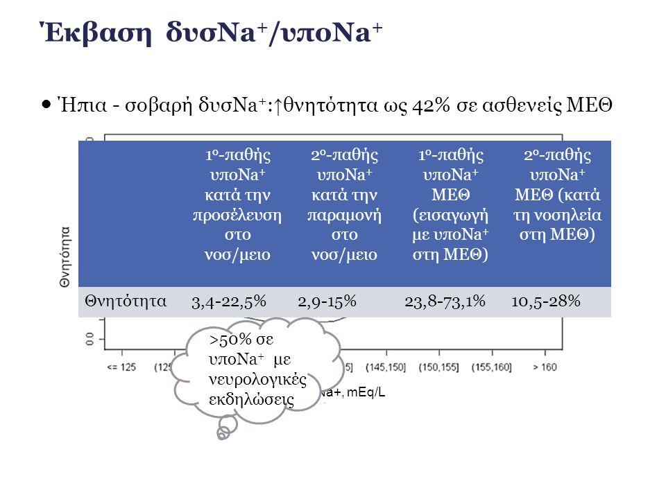 Πνευμονική υπέρταση και δεξιά (ΔΕ) καρδιακή ανεπάρκεια/ πνευμονία κοινότητας  ΥποNa + : προγνωστικός παράγοντας έκβασης σε πνευμονική υπέρταση και ΔΕ καρδιακή ανεπάρκεια  Πνευμονική υπέρταση και υποNa + → περισσότερα σημεία ΔΕ καρδιακής ανεπάρκειας και ↑ θνητότητα σε σχέση με νορμονατριαιμία  ΥποNa + : ανεξάρτητος προγνωστικός παράγοντας θνητότητας 90 ημερών ή επείγουσας μεταμόσχευσης πνεύμονα σε πνευμονική υπέρταση λόγω οξείας ΔΕ καρδιακής ανεπάρκειας  Οξεία πνευμονική εμβολή με υποNa + : ↑ θνητότητα λόγω ΔΕ καρδιακής ανεπάρκειας  Στις περισσότερες μελέτες: χωρίς ↑ ενδονοσοκομειακή θνητότητα σε υποNa + λόγω πνευμονίας κοινότητας