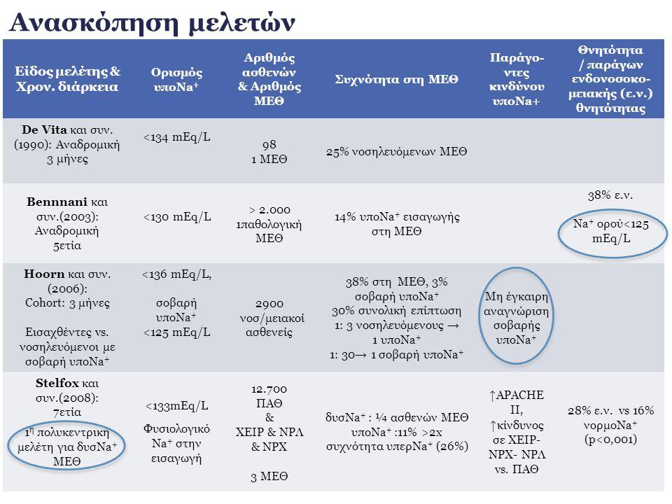 Ανασκόπηση μελετών Eίδος μελέτης & Χρον. διάρκεια Ορισμός υποNa + Αριθμός ασθενών & Αριθμός ΜΕΘ Συχνότητα στη ΜΕΘ Παράγο- ντες κινδύνου υποNa+ Θνητότη