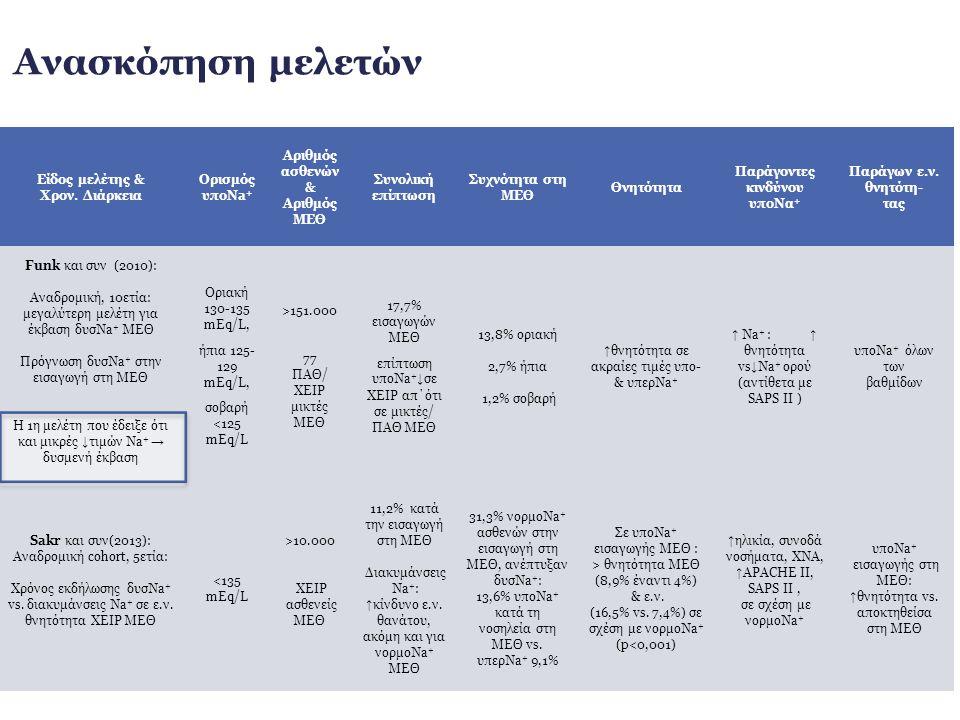 «U» πρότυπο θνητότητας: ↑ θνητότητα στις ακραίες τιμές υπο- και υπερNa + Παράγοντας κινδύνου υποNa + : ↑ Na + : ↑ θνητότητα σε σύγκριση με παρόμοιες ↓ Na + ορού (αντίθετα με SAPS II ) Ανεξάρτητος προγνωστικός παράγων ενδονοσοκομειακής θνητότητας: υποNa + όλων των βαθμίδων