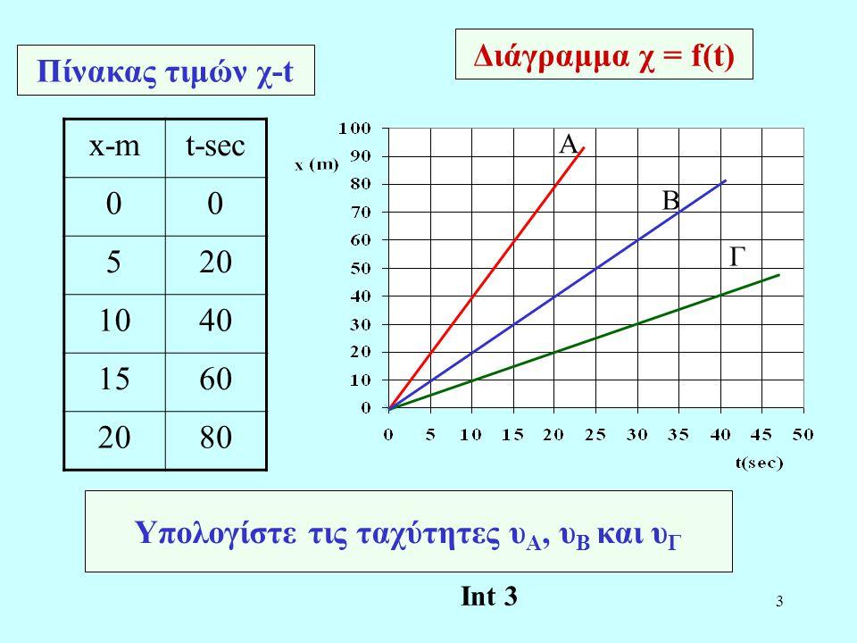 4 Διάγραμμα υ = f(t) A Υπολογίστε την μετατόπιση των κινητών Α και Β Β