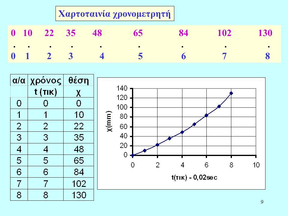 10 Η έννοια της μέσης ταχύτητας Η ταχύτητα σε μη ομαλές κινήσεις Μέση ταχύτητα είναι μονόμετρο μέγεθος και είναι ίση με το συνολικό διάστημα που διανύει το κινητό δια του χρόνου που απαιτήθηκε υ μ =s ολ /Δt Υπολογίστε τη μέση ταχύτητα αυτοκινήτου που ξεκινά στις 8.20πμ από την Πάτρα και φτάνει, μετά από μισή ώρα στάση, στις 11.30πμ στη Αθήνα, αν η απόσταση Πάτρα – Αθήνα είναι 210Km