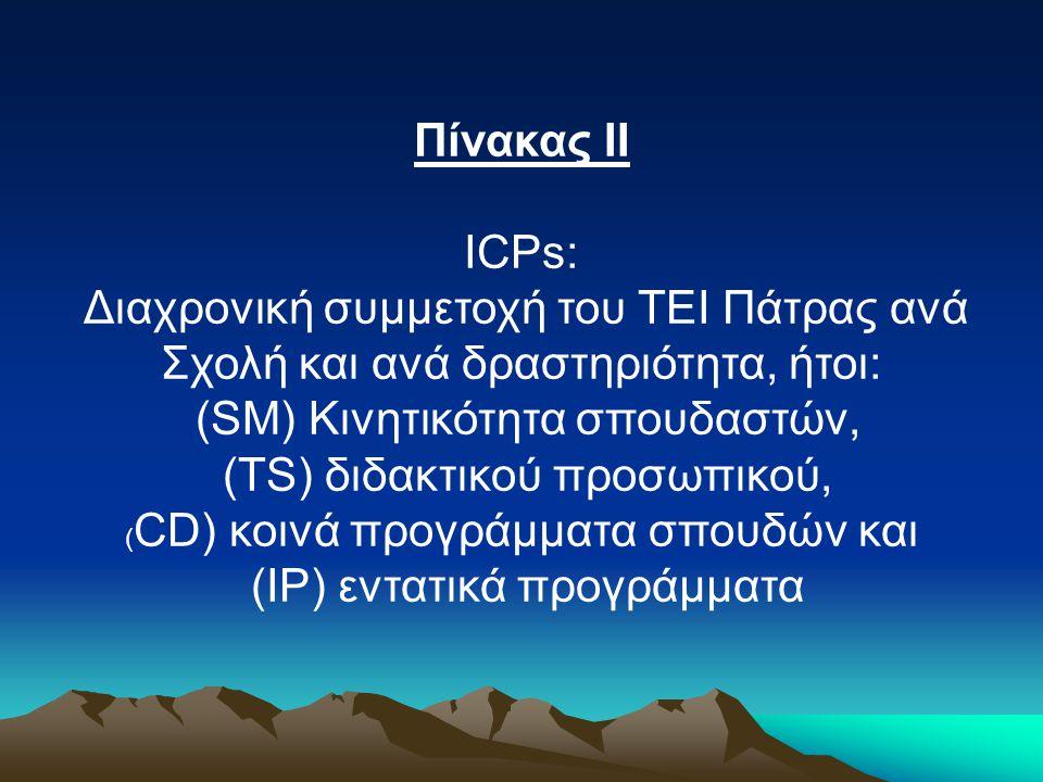 Πίνακας ΙΙ ICPs: Διαχρονική συμμετοχή του ΤΕΙ Πάτρας ανά Σχολή και ανά δραστηριότητα, ήτοι: (SM) Κινητικότητα σπουδαστών, (TS) διδακτικού προσωπικού, ( CD) κοινά προγράμματα σπουδών και (IP) εντατικά προγράμματα