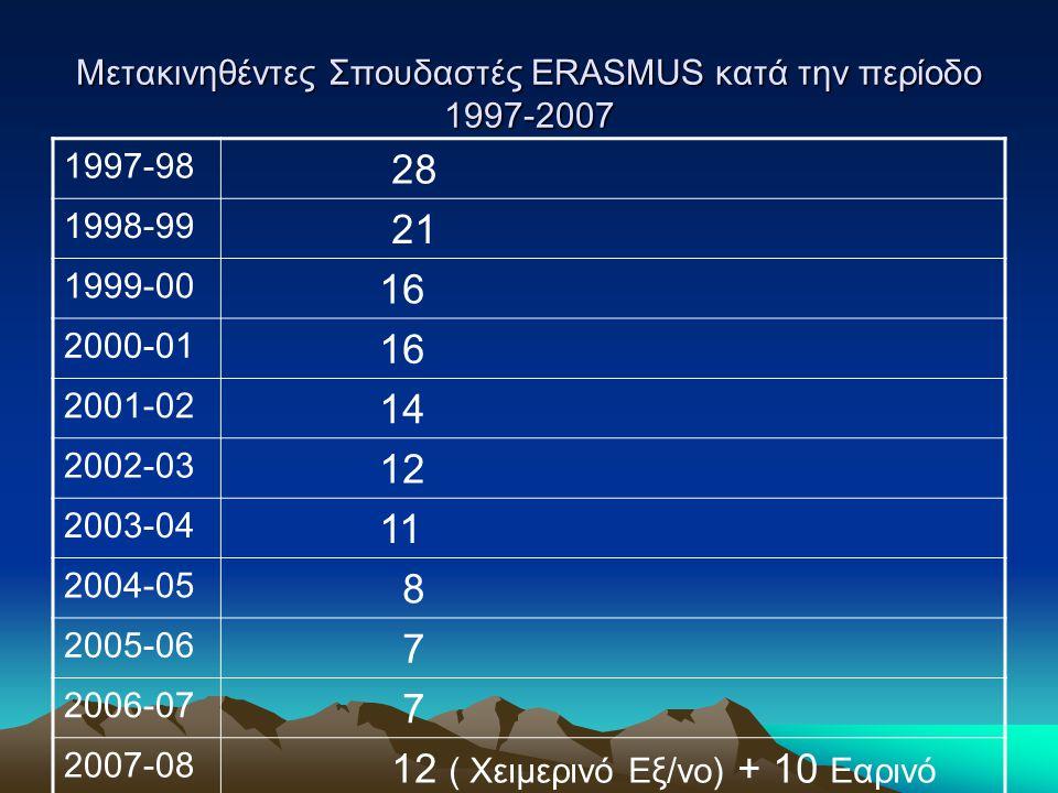 Μετακινηθέντες Σπουδαστές ERASMUS κατά την περίοδο 1997-2007 1997-98 28 1998-99 21 1999-00 16 2000-01 16 2001-02 14 2002-03 12 2003-04 11 2004-05 8 2005-06 7 2006-07 7 2007-08 12 ( Χειμερινό Εξ/νο) + 10 Εαρινό