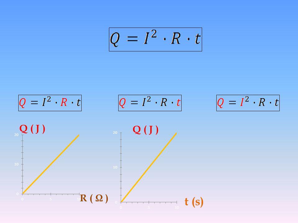 Q ( J ) R ( Ω ) t (s) Q ( J )