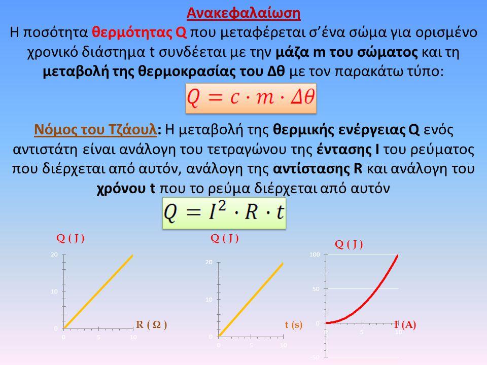 Ανακεφαλαίωση H ποσότητα θερμότητας Q που μεταφέρεται σ'ένα σώμα για ορισμένο χρονικό διάστημα t συνδέεται με την μάζα m του σώματος και τη μεταβολή της θερμοκρασίας του Δθ με τον παρακάτω τύπο: Νόμος του Τζάουλ: Η μεταβολή της θερμικής ενέργειας Q ενός αντιστάτη είναι ανάλογη του τετραγώνου της έντασης Ι του ρεύματος που διέρχεται από αυτόν, ανάλογη της αντίστασης R και ανάλογη του χρόνου t που το ρεύμα διέρχεται από αυτόν Q ( J ) R ( Ω )Ι (A)t (s) Q ( J )