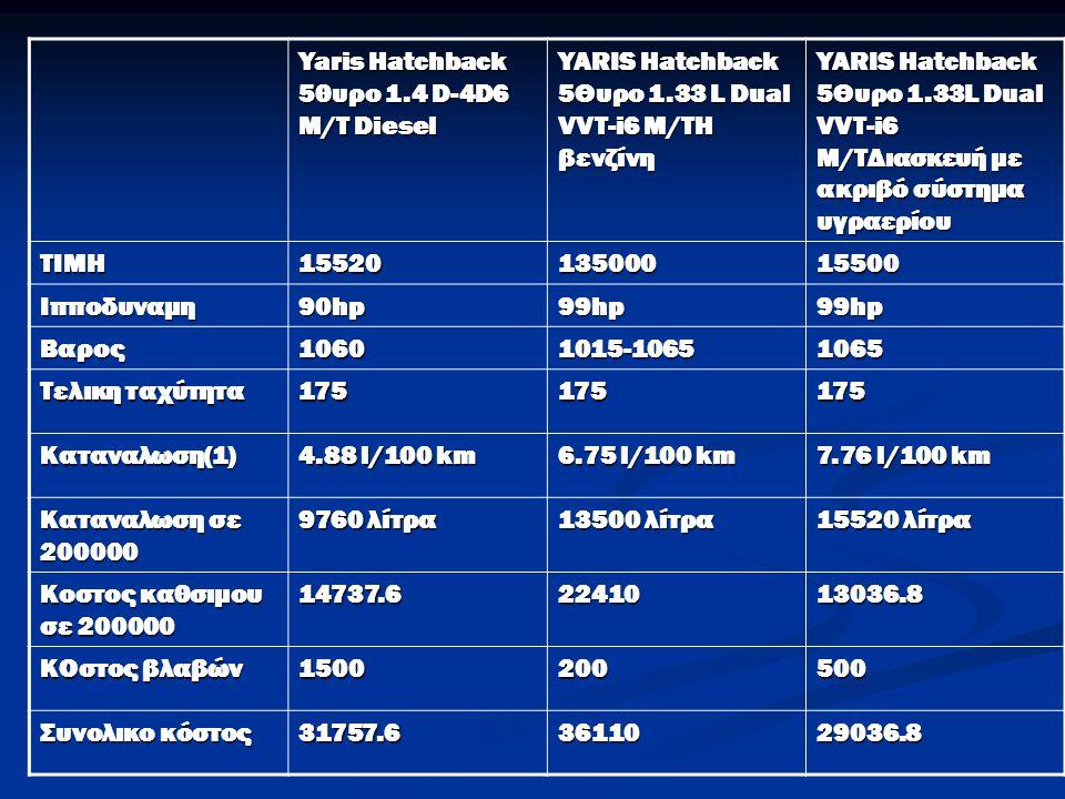 Yaris Hatchback 5θυρο 1.4 D-4D6 M/T Diesel YARIS Hatchback 5Θυρο 1.33 L Dual VVT-i6 M/TΗ βενζίνη YARIS Hatchback 5Θυρο 1.33L Dual VVT-i6 M/TΔιασκευή μ