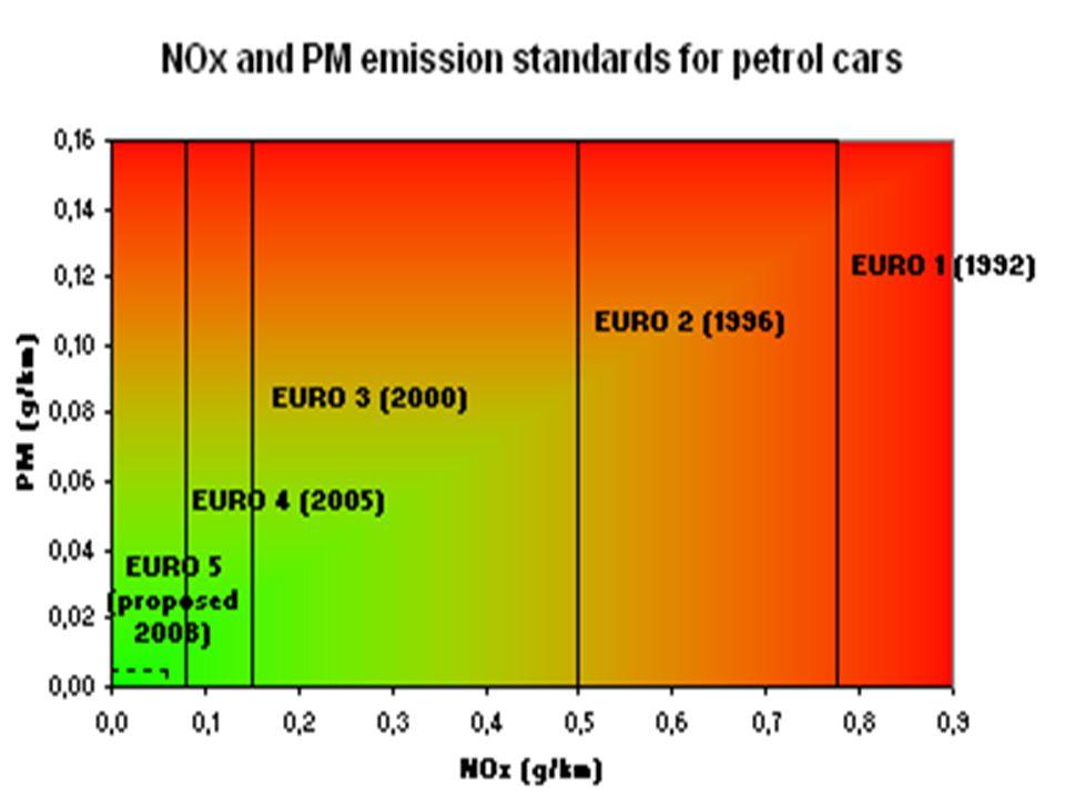 Συχνά ακούμε τον όρο Euro IV ή Euro V όταν μιλά κάποιος για τον κινητήρα ενός αυτοκινήτου.