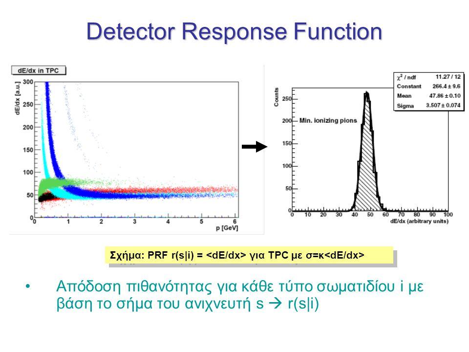 Detector Response Function Σχήμα: PRF r(s|i) = για TPC με σ=κ Απόδοση πιθανότητας για κάθε τύπο σωματιδίου i με βάση το σήμα του ανιχνευτή s  r(s|i)