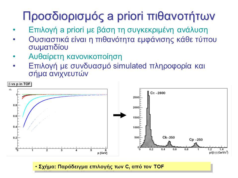 Προσδιορισμός a priori πιθανοτήτων Επιλογή a priori με βάση τη συγκεκριμένη ανάλυση Ουσιαστικά είναι η πιθανότητα εμφάνισης κάθε τύπου σωματιδίου Αυθαίρετη κανονικοποίηση Επιλογή με συνδυασμό simulated πληροφορία και σήμα ανιχνευτών Σχήμα: Παράδειγμα επιλογής των C i από τον TOF
